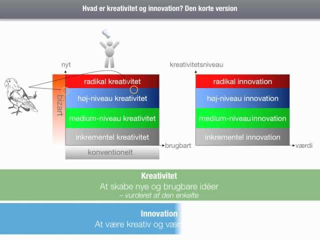 Innovative Classroom Definition : Innovation talk og kreativitet en definition